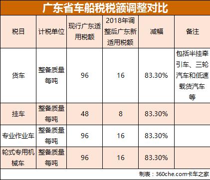 廣東車船稅新規明年起貨車可省近千元稅