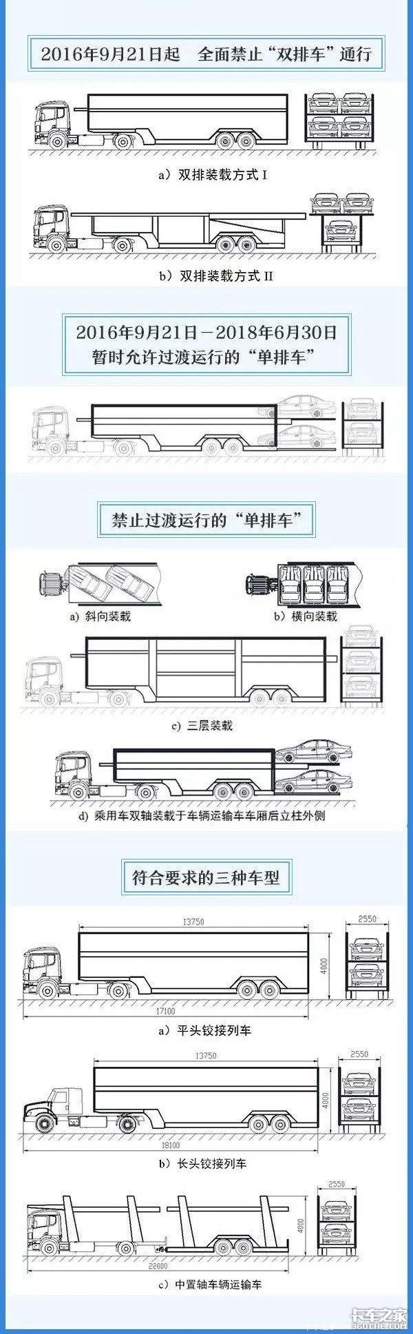 2018年1月1日起,这10大卡车政策来了!