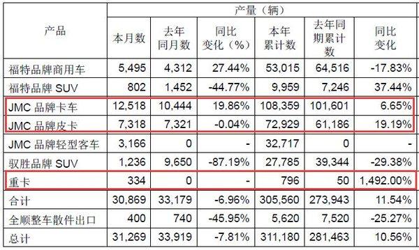 轻卡年销10.8万台江铃发布12月产销报告