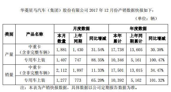 华菱全年销售1.75万辆 同比增长34.47%