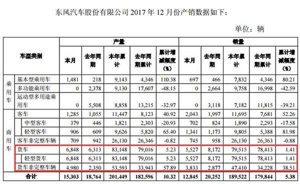年销轻卡7.95万辆东风发布12月产销快报
