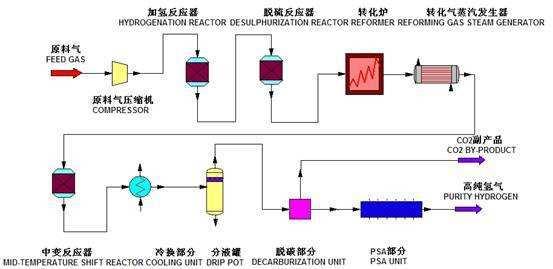 氢燃料电池车