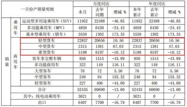 江淮1月销售轻卡2.3万同比增长10.56%