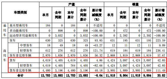 同比增长42.85%东风1月销售轻卡4424辆
