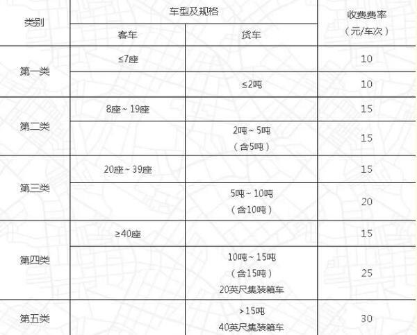 2018-2022:山东收费公路实施新标准!