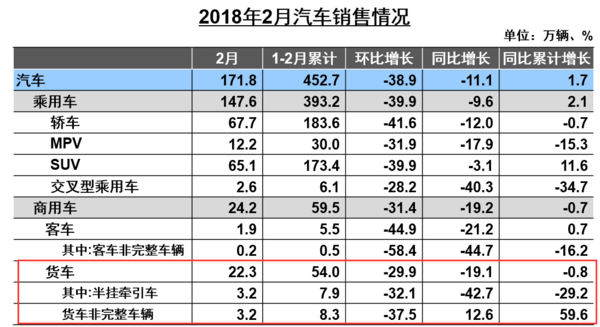 2月重卡销量7.48万辆,同比下降13.37%