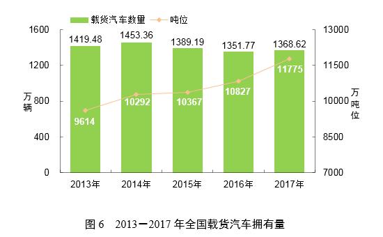 解读2017货运大数据看2018年热销车型