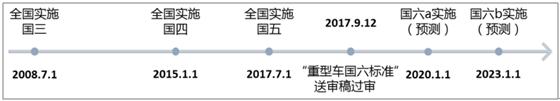 2017年中国DPF行业市场行情动态情况