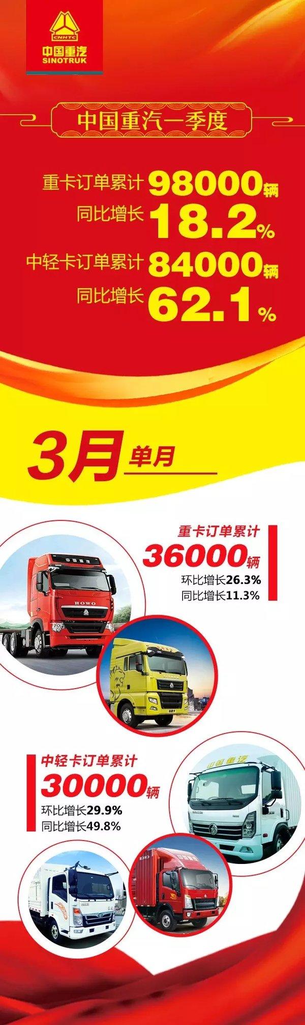 中国重汽:一季度重卡累计订单9.8万辆