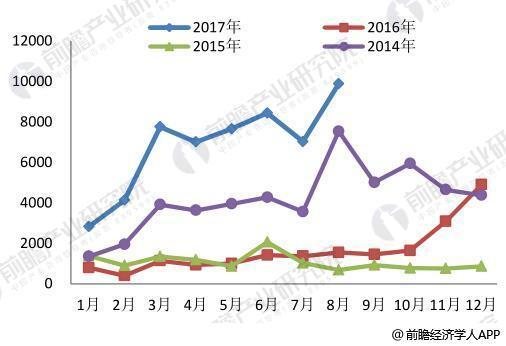 LNG行业发展分析2018年产量略有下降