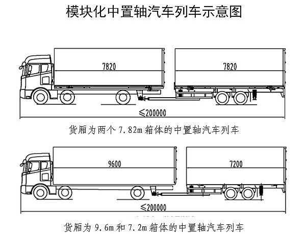 交通部:中置轴汽车列车模块化发展文件