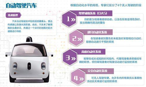 中国未来很可能成为最大的自动驾驶市场
