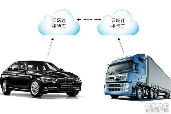 放眼未来卡车上将出现这些黑科技!