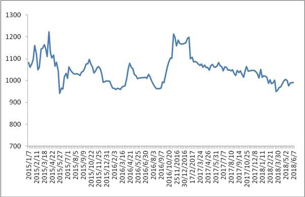 中物联:6月公路物流运价小幅回落0.03%