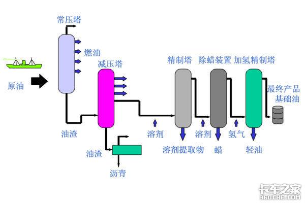 矿物油合成油各有其用根据情况选用就能让发动机延寿