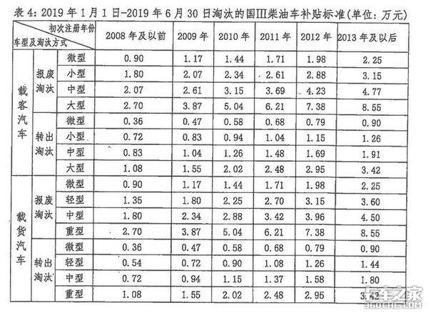 深圳老旧车淘汰国3柴油车最高可补9万5