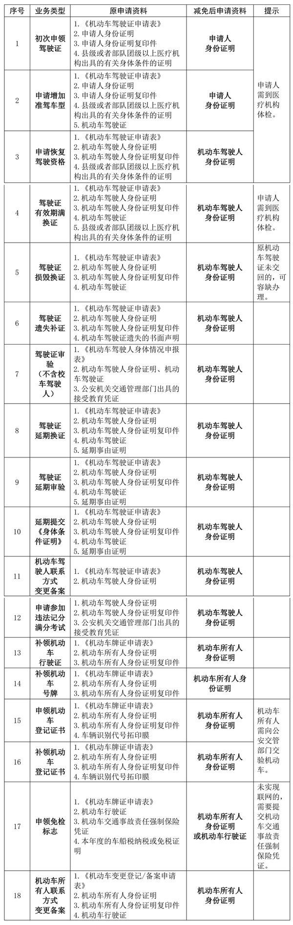 9月1日起全国彻底实现货车跨省异地年检