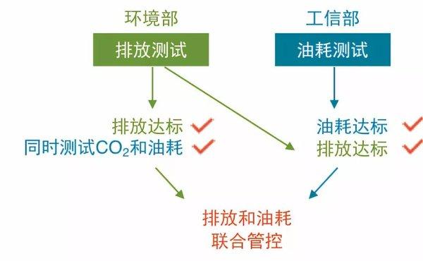 最严国六排放标准发布一文速读懂国六