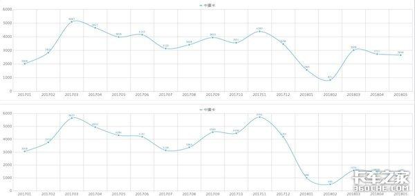 2018年上半年卡车市场:透过数据看本质