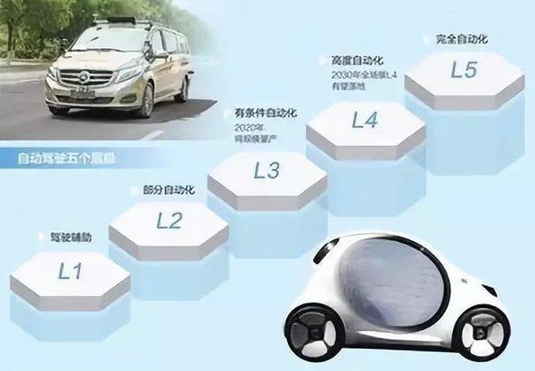 自己动手丰衣足食!中国的自动驾驶只能由中国人自己来解决
