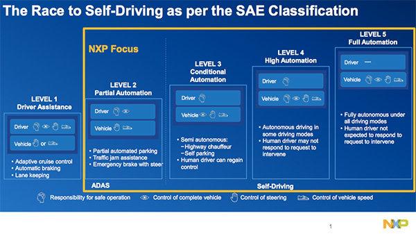 自动驾驶汽车,离不开安全的软硬件架构