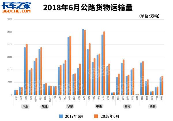2018年6月公路货运情况如何?回暖2个月后略微下跌