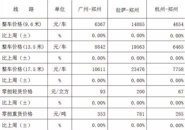 中国公路物流运价周指数报告(2018.7.20)
