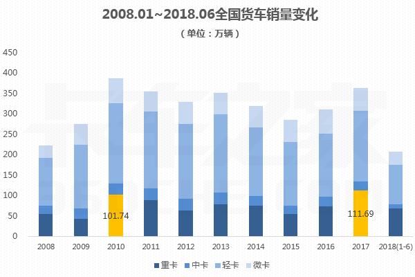 从2008到2018:浅谈货车市场10年变迁