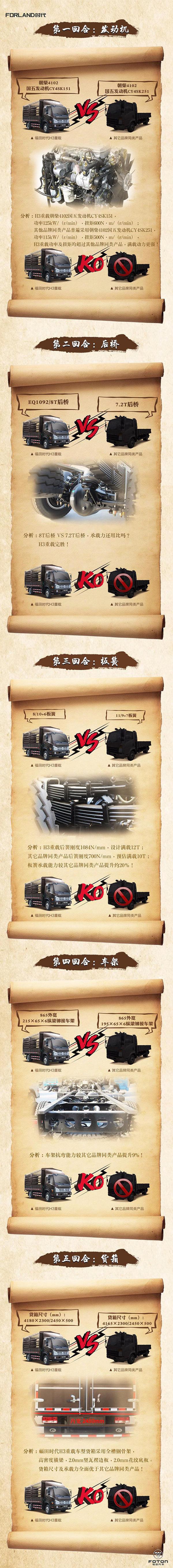 【车型大比拼第1期】福田时代H3重载车型VS…