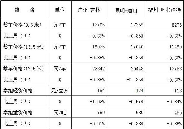 中国公路物流运价周指数报告(2018.7.27)