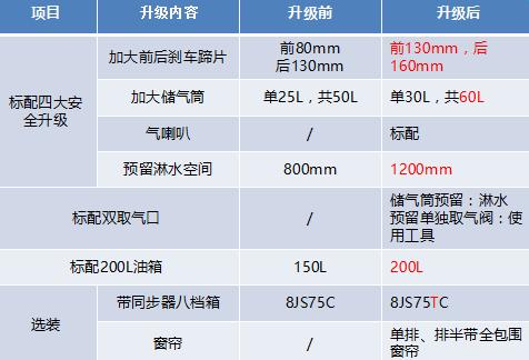 """一汽解放轻卡""""省长来了""""临泉推介会"""
