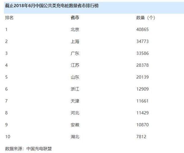 广州充电桩建设低于预期2020年车桩比或4:1