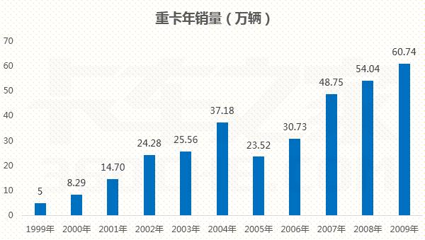 改革开放40年:从14万到1400万,全国公路货车保有量扩大百倍!