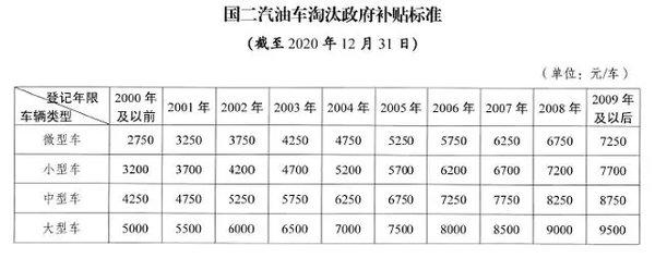 最高4万南京国三柴油车鼓励淘汰政策出台