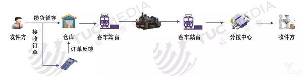 公路运输会被取代吗?铁路企业模式分析
