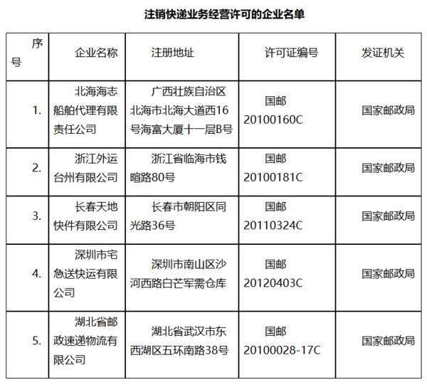 国家邮政总局:这5家快递公司经营许可被注销