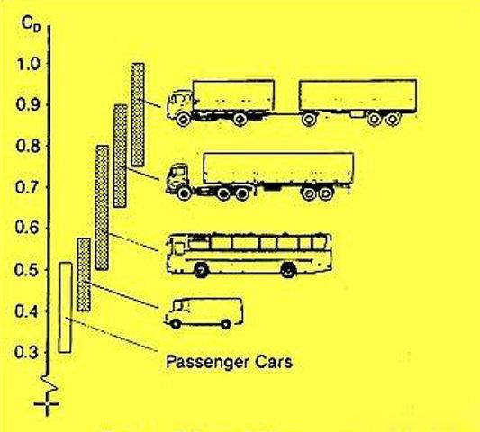 一半的油钱被空气带走?开车不可忽视的节油窍门