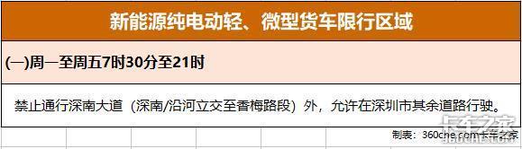 深圳交警权威发布:黄牌电动货车要想不限行?申请方法都在这了