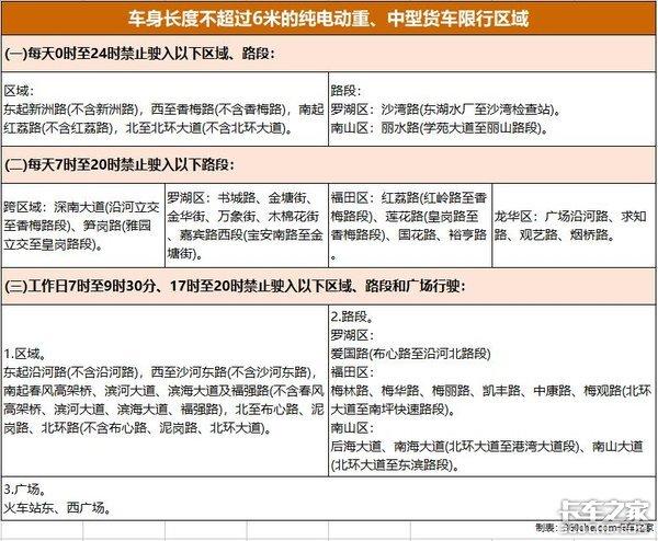 深圳黄牌电动货车不限行申请方法在这