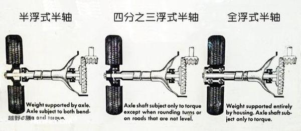 汽车基础知识(十一)它是怎么插进去的这是一篇关于半轴结构的文章