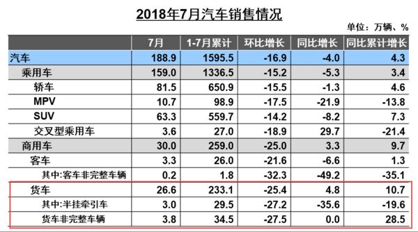 7月重卡销量7.47万辆,同比下降17.24%