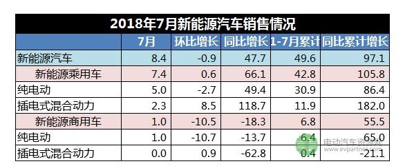 2018年1-7月新能源商用车累计销售6.8万辆同比增长55.5%