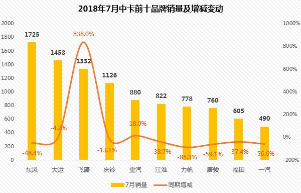 """1-7月浙江飞碟销量增速最大成""""黑马"""":中卡前十强都有哪些?"""
