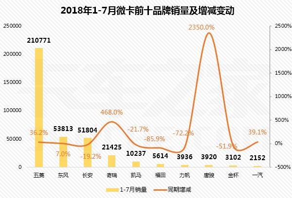 7月微卡销量前十强排行榜:五菱一家独大