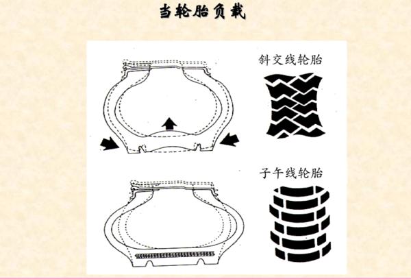 汽车基础知识(十二)你懂你的轮胎吗?
