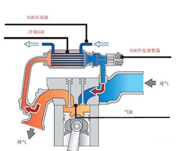 国六发动机蓄势待发,对于国六技术,你真的了解吗?