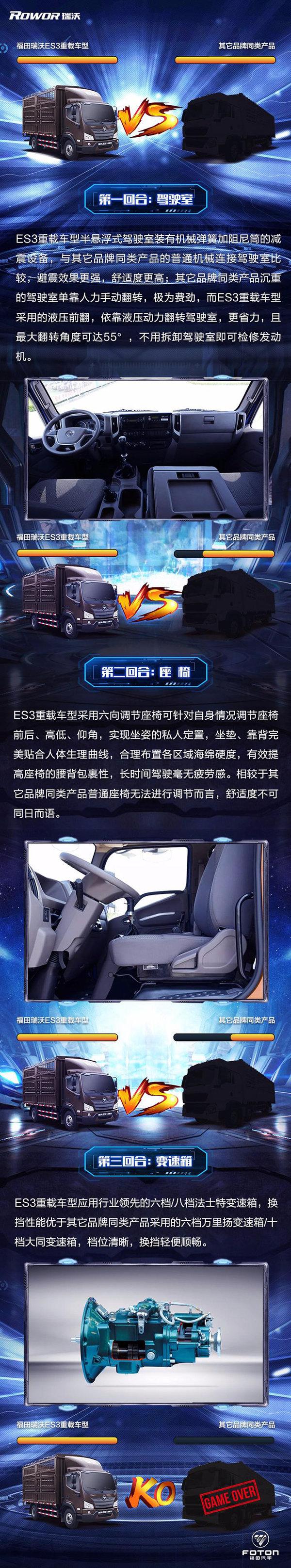 福田瑞沃ES3重载车型大比拼之舒适篇!