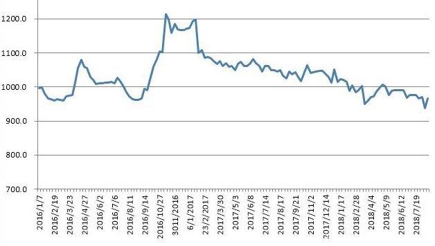 中国公路物流运价一周指数报告发布