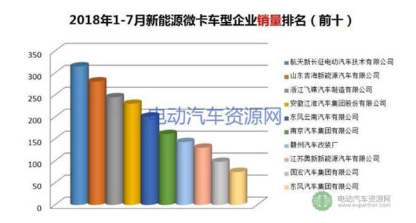 1-7月新能源专用车产销报告电动微面销量独占51%