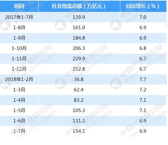 1-7月我国社会物流总额154.1万亿元总额同比增长6.9%
